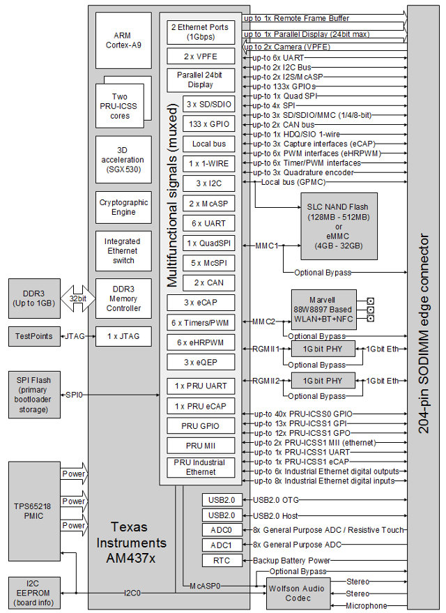 CM-T43 System-on-Module Block Diagram (Click to Enlarge)