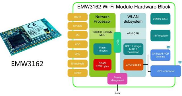 EMW3162