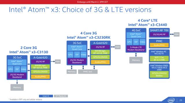 Intel_Atom_x3_3G_LTE