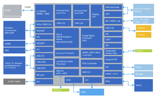 Intel_Atom_x5_x7_Block_diagram