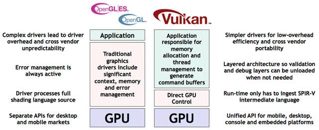 OpenGL_ES_vs_Vulkan