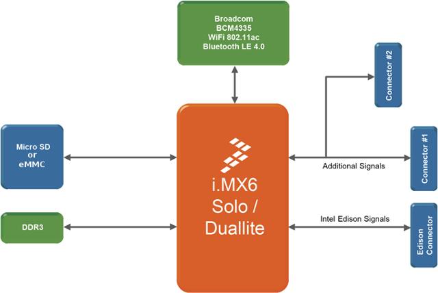 PICO-iMX6_Block_Diagram