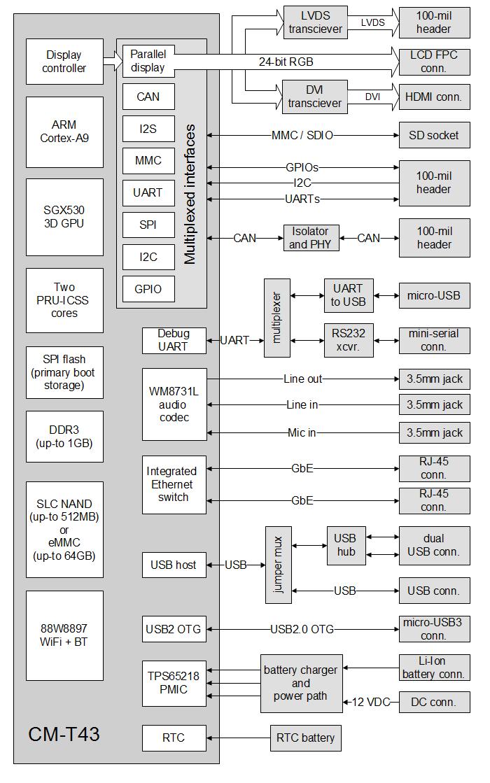 Sbc Block Diagram Trusted Wiring Diagram