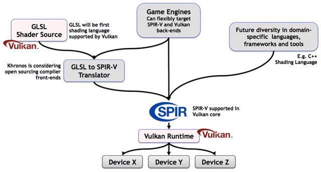 Vulkan_SPIR-V