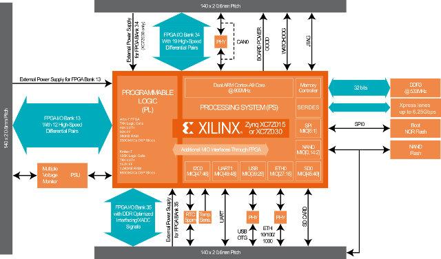 Z-7015/Z-7030 BORA Xpress Block Diagram (Click to Enlarge)