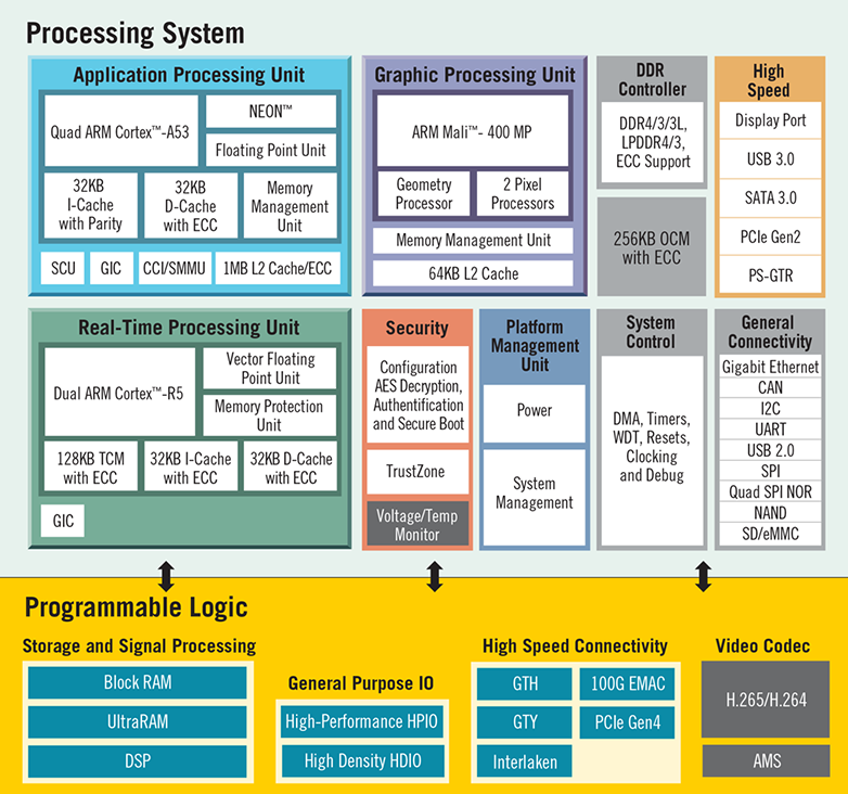 Zqnq_Ultrascale_Plus_BLock_Diagram