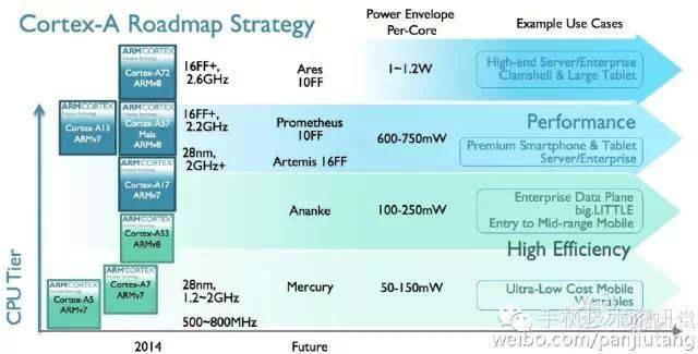 ARM_Roadmap_Cortex