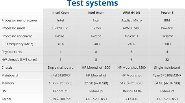 ARM_x86_Power_8_Test_Systems