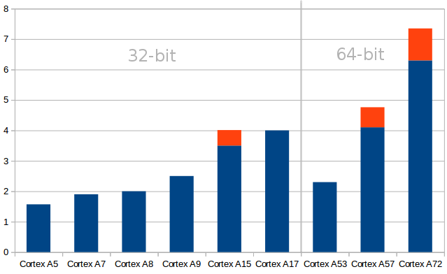 Interesting Benchmark Of SBC Boards | Musings from the Chiefio