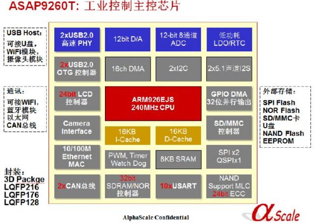 ASM9260T_Block_Diagram