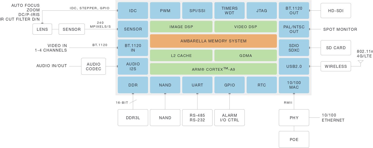 Ambarella unveils sl2m ip camera reference design for Ip camera design tool
