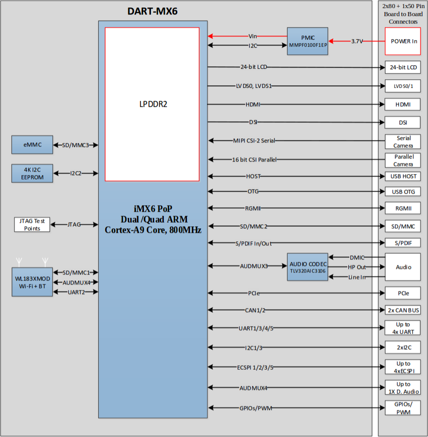 Block diagram for DART-MX6 Module (Click to Enlarge)