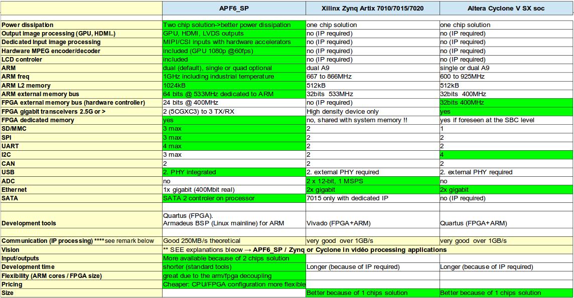 Freescale+FPGA_vs_Xilinx_Zynq_vs_Altera_Cyclone_FPGA