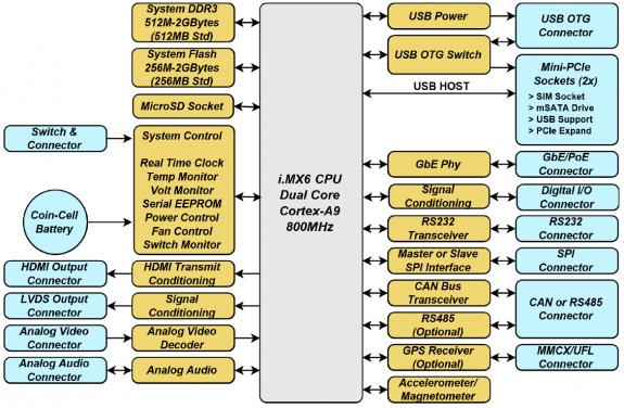 Ventana GW5220 Block Diagram