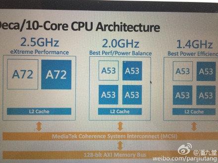 Helio_X20_Tri-cluster_processor
