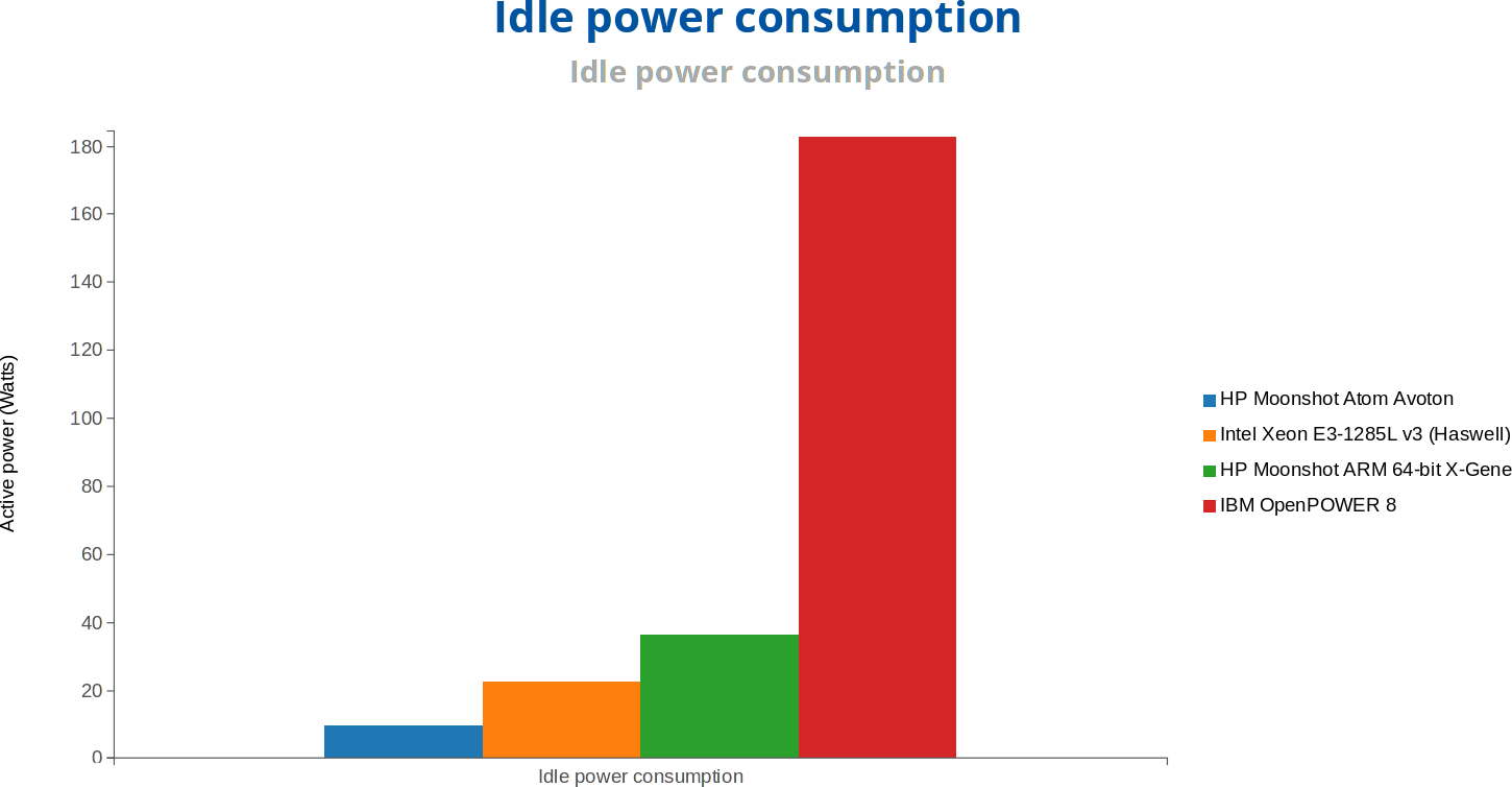 Idle Power Consumption (Click to Enlarge)