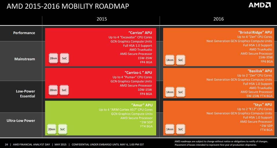 AMD Roadmap 2015 - 2016 (Click to Enlarge)