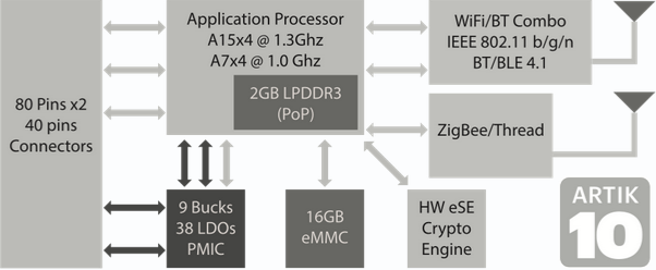 Artik 10 Block Diagram