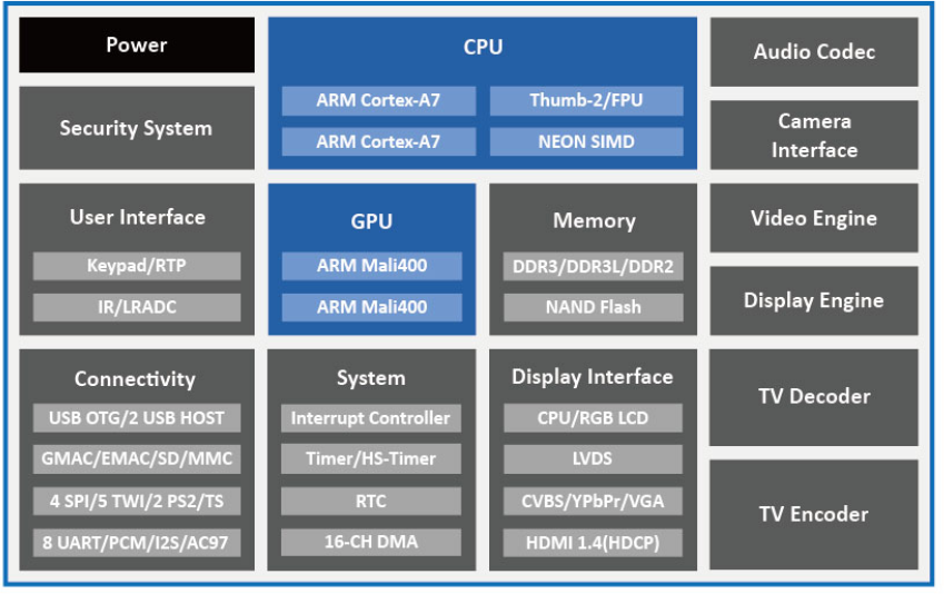 Allwinner T2 Dual Core Processor Is Made For Automotive