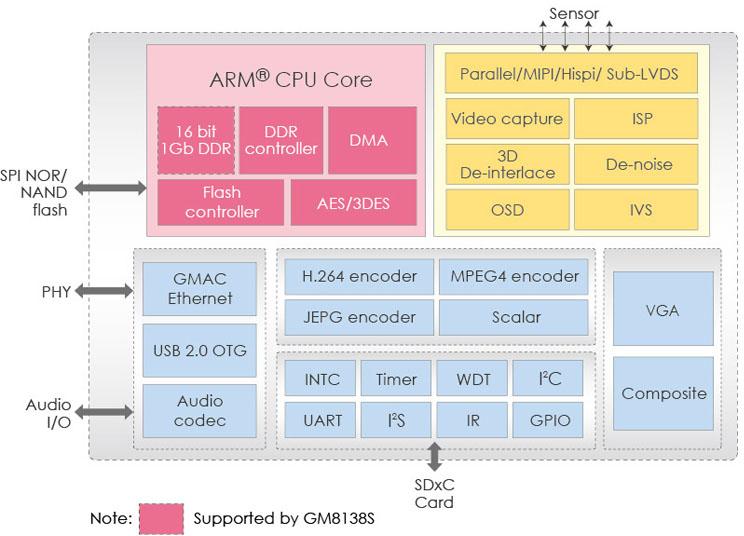 GM8138/GM8138S Block Diagram (Click to Enlarge)