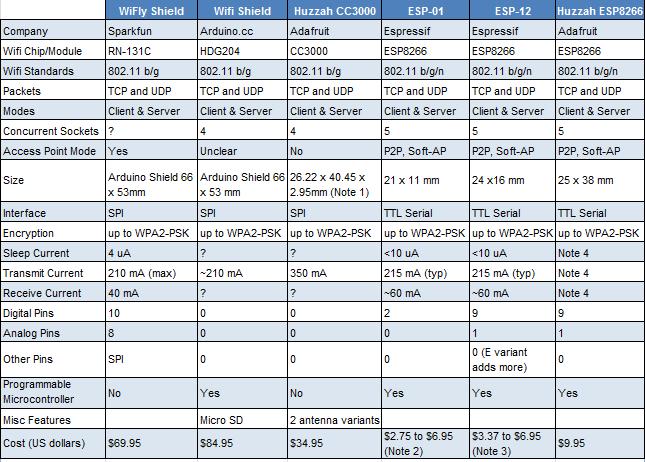 IoT_WiFi_Comparison_Table