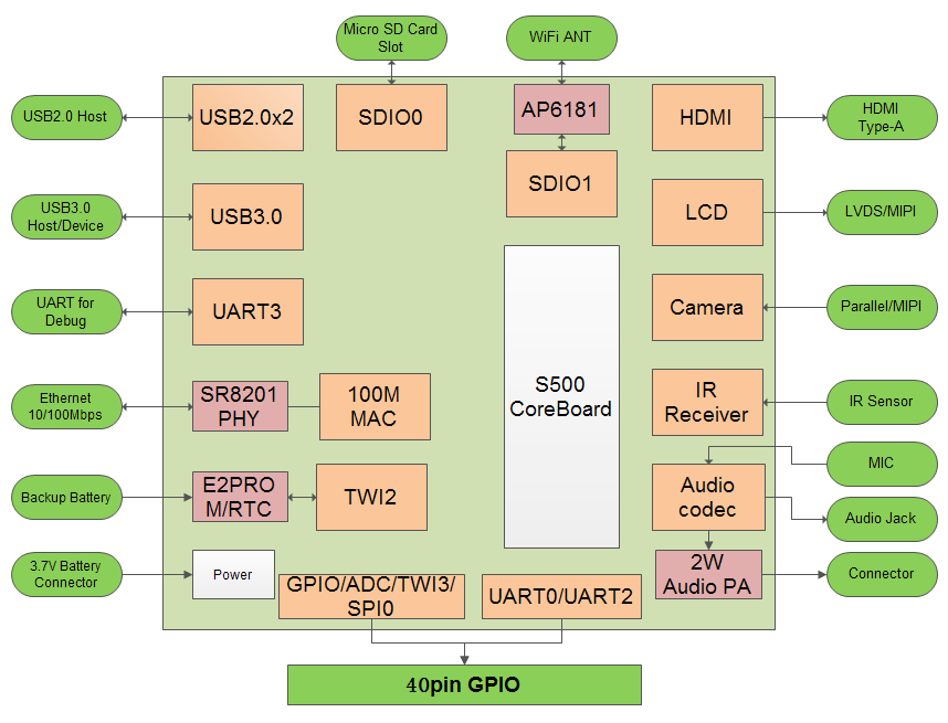 Block Diagram for LeMaker Guitar SBC