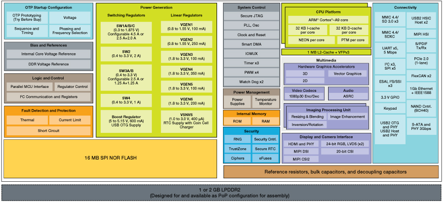 Module Block Diagram (Click to Enlarge)