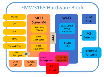EMW3165_Block_Diagram
