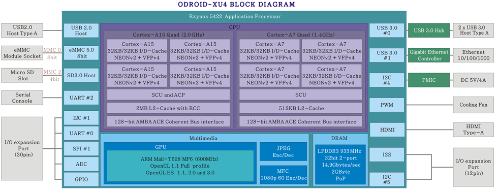 Block Diagram for ODROID-XU4 Board (Click to Enlarge)