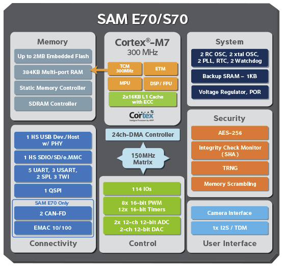Atmel_SAM_E70_S70_Block_Diagram
