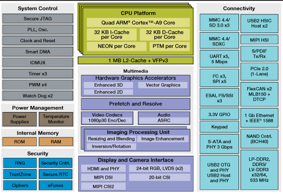 Freescale i.MX 6QuadPlus Block Diagram