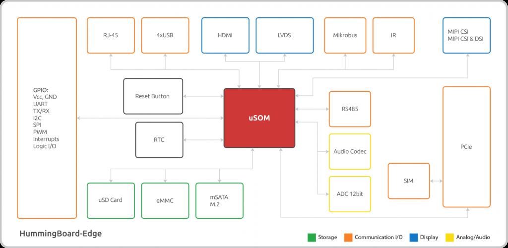 Block Diagram (Click to Enlarge)