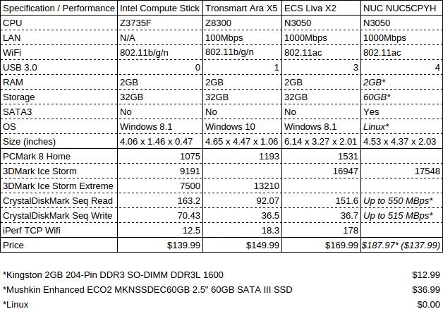 Intel_Compute_Stick_Ara_X5_ECS_LIVA_X2_NUC