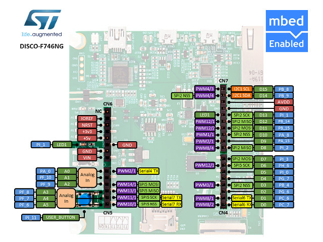 STM32F7-DISCOVERY_Pinout