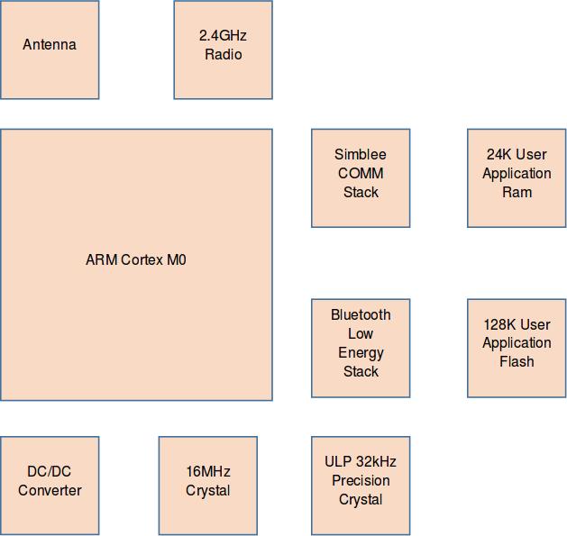 Simblee_Block_Diagram