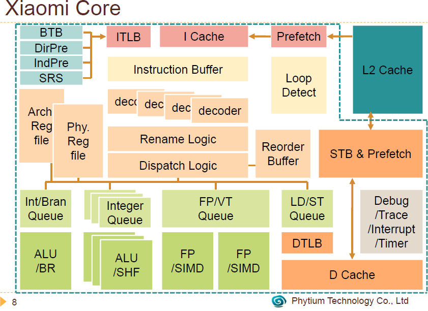 Xiaomi Core Block Diagram