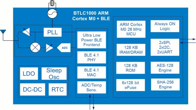BTLC1000_Block_Diagram2