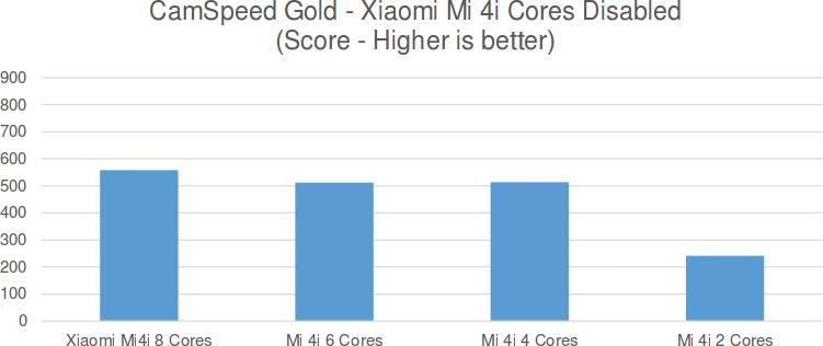 CamSpeed_Gold_Xiaomi_Mi_4i