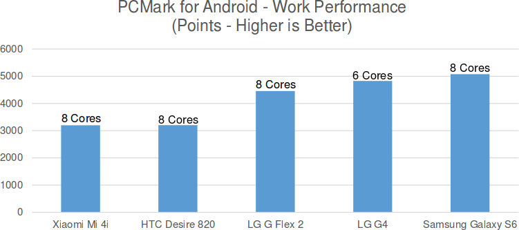 PCMark_Android_6_cores_8cores