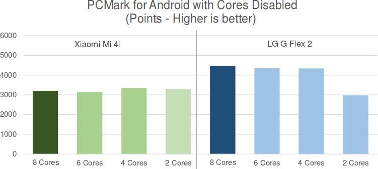 PCmark_2_4_8_cores