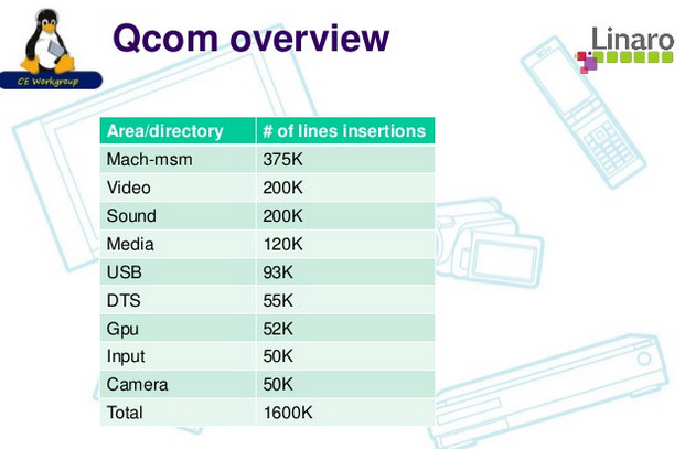 Main Areas Where Qualcomm Vendor tree differs with Mainline Tree