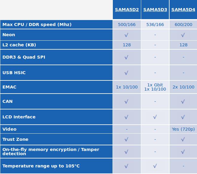 SAMA5D2_vs_SAMA5D3_vs_SAMA5D4