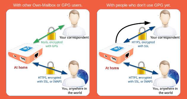 encrypted_email_server_software