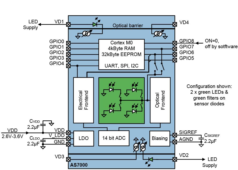 AS7000 Block Diagram