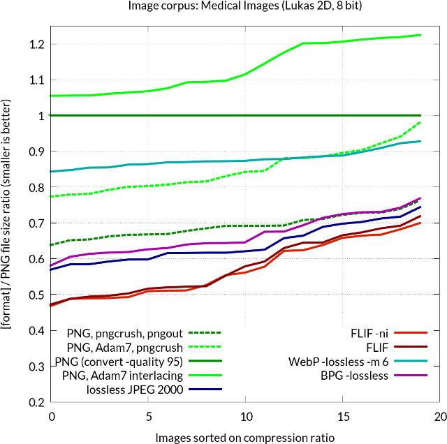 FLIF_vs_PNG_vs_JPEG2000_vs_WebP