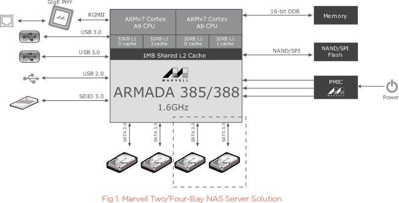 Block Diagram for a Typical ARMADA 385 based Router