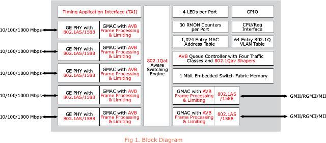 Marvell Link Street 88E6350R/88E6350 Block Diagram