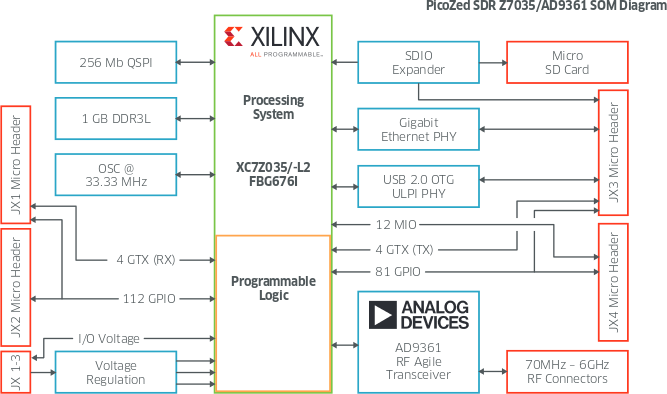 picozed sdr (software defined radio) system-on-module supports 70,