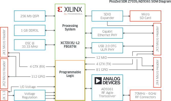 PicoZed SDR SoM Block Diagram