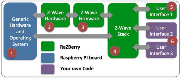 Razberry_Structure
